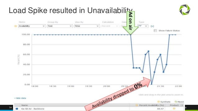 54 @Dynatrace Load Spike resulted in Unavailability Adonair