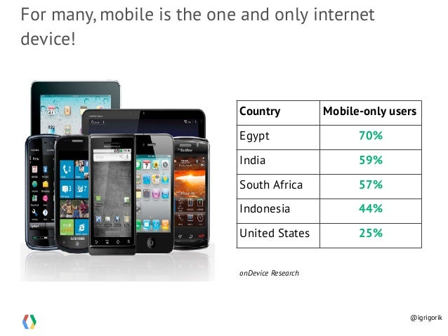 For many, mobile is the one and only internet device! Country Mobile-only users Egypt 70% India 59% South Africa 57% Indon...