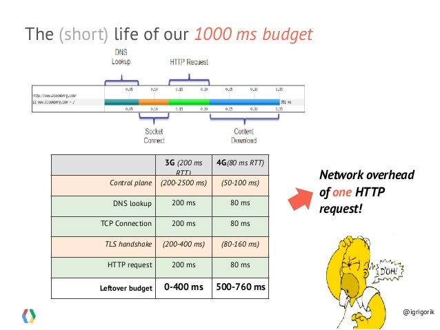 The (short) life of our 1000 ms budget 3G (200 ms RTT) 4G(80 ms RTT) Control plane (200-2500 ms) (50-100 ms) DNS lookup 20...