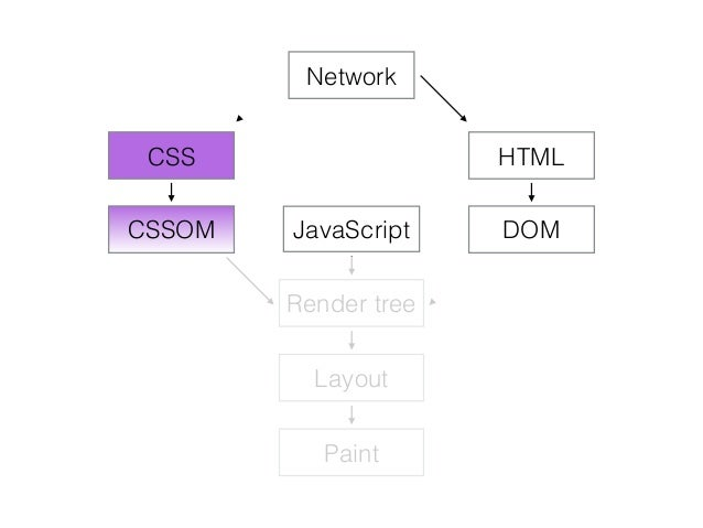 Network HTML DOM CSS CSSOM JavaScript Render tree Layout Paint