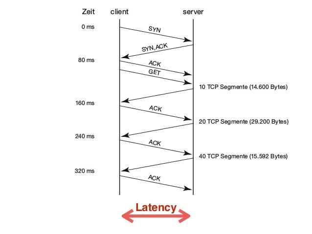 Latency clientZeit 0 ms 80 ms 160 ms 240 ms 320 ms 10 TCP Segmente (14.600 Bytes) 20 TCP Segmente (29.200 Bytes) 40 TCP Se...