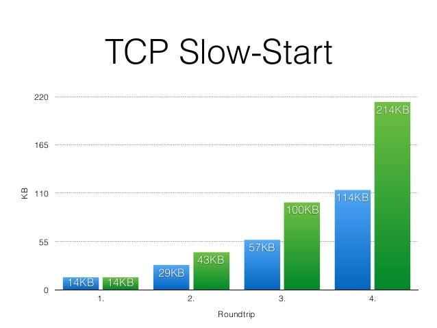 TCP Slow-Start KB 0 55 110 165 220 Roundtrip 1. 2. 3. 4. 214KB 100KB 43KB 14KB 114KB 57KB 29KB 14KB