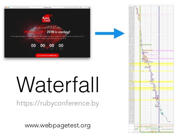 Waterfall www.webpagetest.org https://rubyconference.by