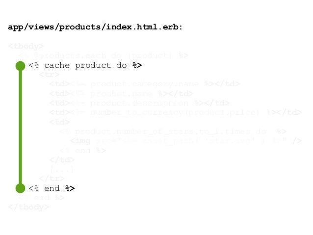 Total Views Activerecord Vanilla 497ms 460 ms 34 ms Fragment Cache Row 79 ms 74,6 ms 1 ms Fragment Cache Table 53 ms 49,5 ...