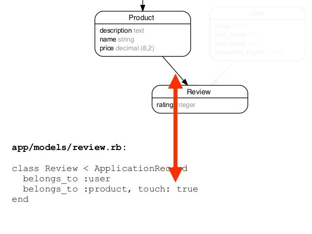 Warning:  Fragment Caching is slower the 1st request! Why? Rails checks if the Fragment Cache exists. When it doesn't it ...