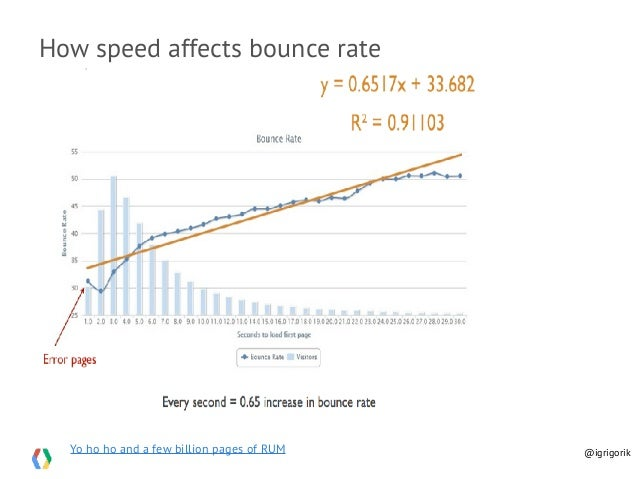 Yo ho ho and a few billion pages of RUM How speed affects bounce rate @igrigorik