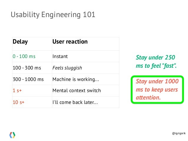 Usability Engineering 101 Delay User reaction 0 - 100 ms Instant 100 - 300 ms Feels sluggish 300 - 1000 ms Machine is work...