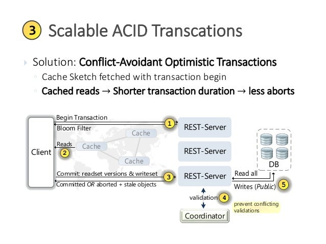 Cache Sketches: Using Bloom Filters and Web Caching Against Slow Load…