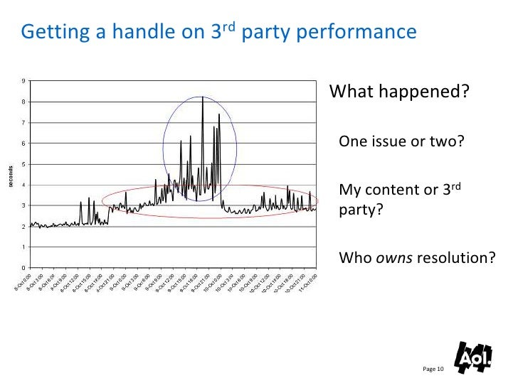 Getting a handle on 3rd party performance                                 What happened?                                  ...
