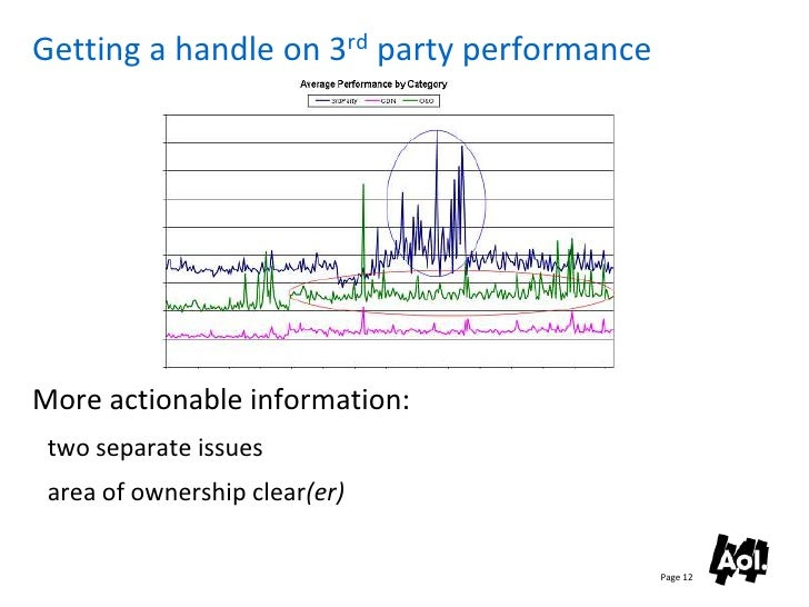 Getting a handle on 3rd party performance     More actionable information:  two separate issues  area of ownership clear(e...