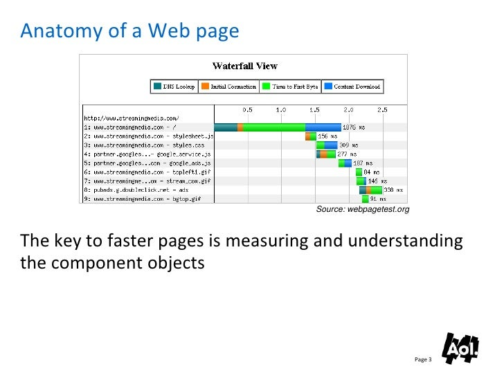 Anatomy of a Web page                                         Source: webpagetest.org    The key to faster pages is measur...
