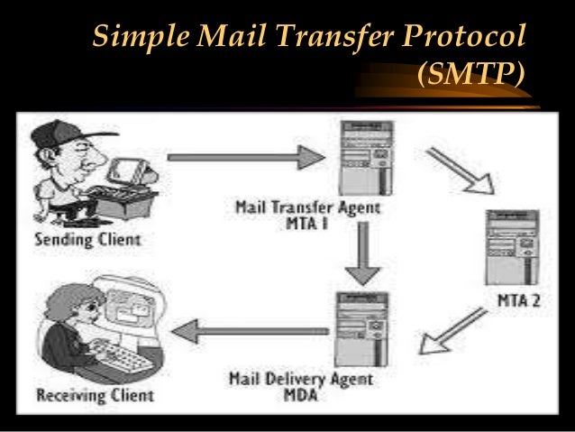 simple mail transfer protocol This is the talk page for discussing improvements to the simple mail transfer protocol article this is not a forum for general discussion of the article's subject.