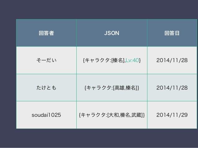 可変なプロパティを扱う JSON型