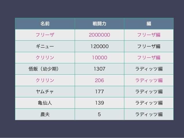 """実際のSQL SELECT rank() OVER ( PARTITION BY """"編"""" ORDER BY max(""""戦闘力"""") DESC ) , """"名前"""", MAX(""""戦闘力""""), """"編"""" FROM """"キャラクター"""" GROUP BY """"名前..."""