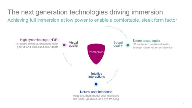 The Next-Gen Technologies Driving Immersion