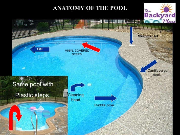 Precision Pool In Ground Pool Presentation