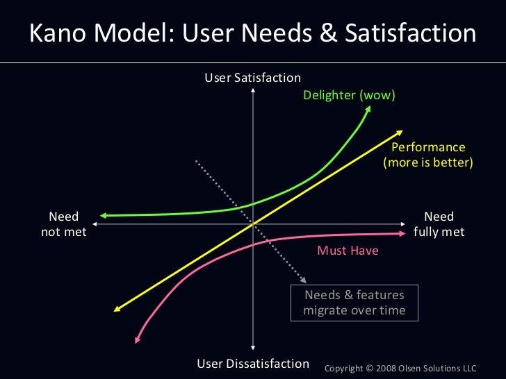 KanoModel:UserNeeds&Satisfaction               UserSatisfaction                                   Delighter(wow)   ...
