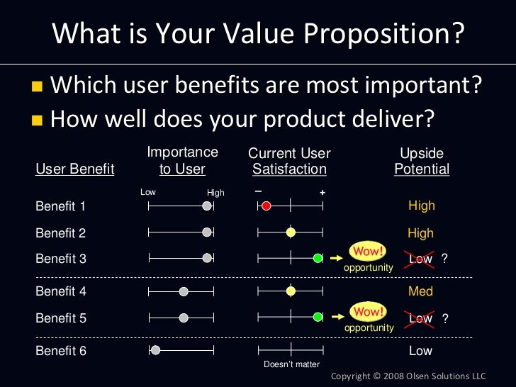 WhatisYourValueProposition?   Whichuserbenefitsaremostimportant?   Howwelldoesyourproductdeliver?           ...
