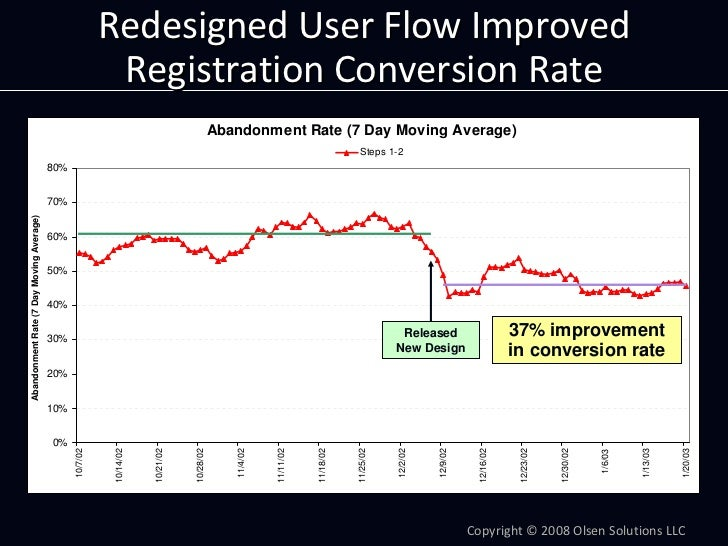 RedesignedUserFlowImproved                                                            RegistrationConversionRate    ...