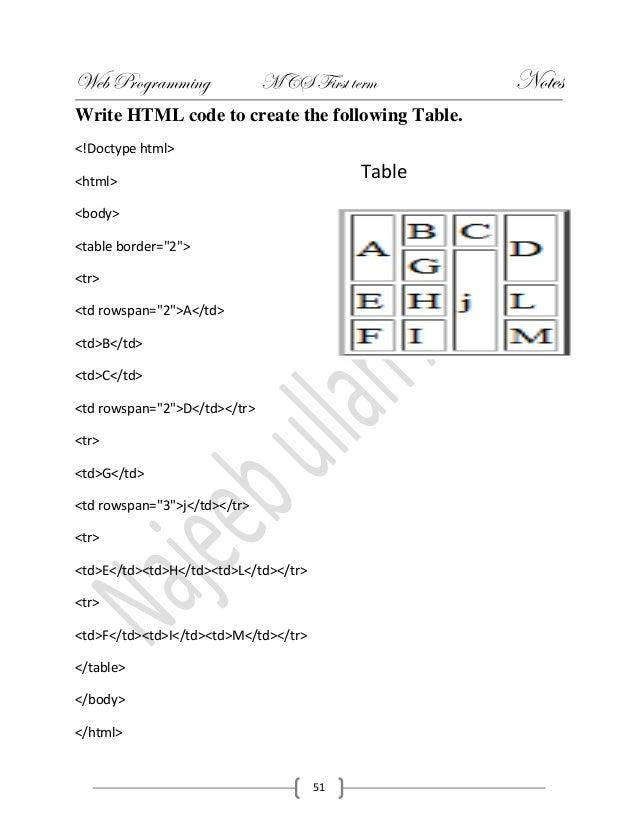 Web programming by Najeeb ullahAzad(1)