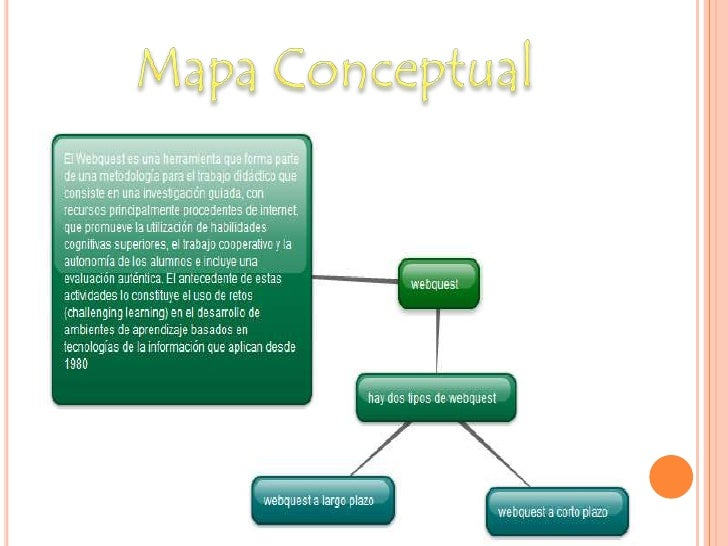 Mapa Conceptual<br />