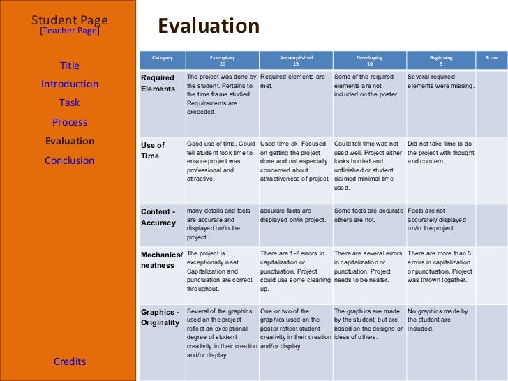 Webquest template revision evaluation pronofoot35fo Image collections