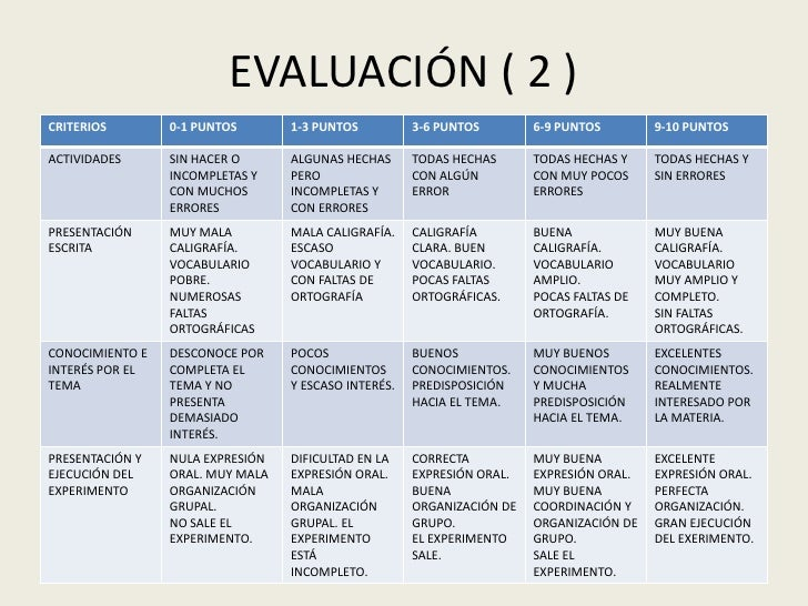 EVALUACIÓN ( 2 )<br />