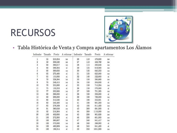 RECURSOS• Tabla Histórica de Venta y Compra apartamentos Los Álamos