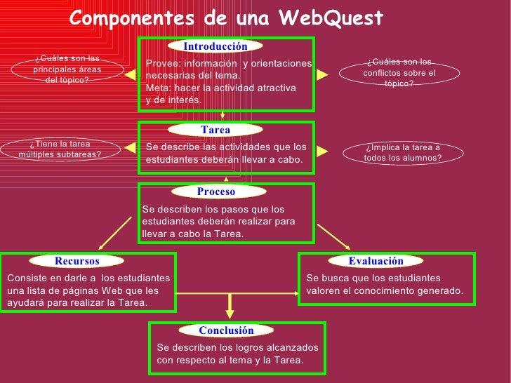 Componentes de una WebQuest Introducción Provee: información  y orientaciones  necesarias del tema. Meta: hacer la activid...