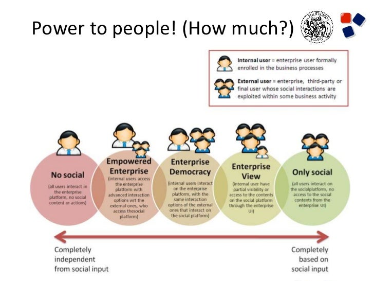 Power to people! (How much?)