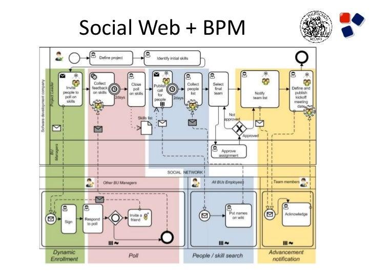 Social Web + BPM