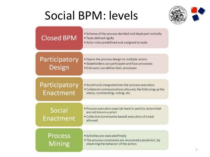 Social BPM: levels                     7