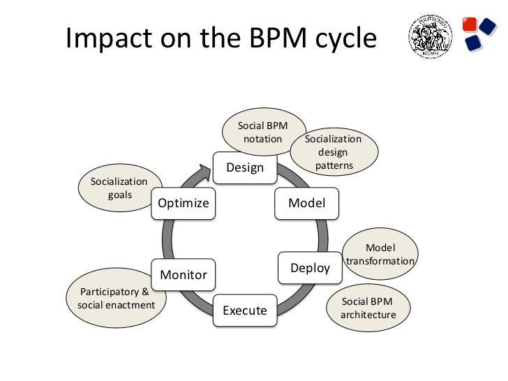 Impact on the BPM cycle                                Social BPM                                 notation      Socializat...