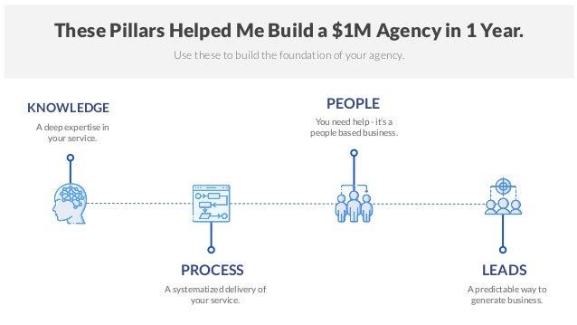 How to Start an SEO Agency - 4 Pillars of Growth