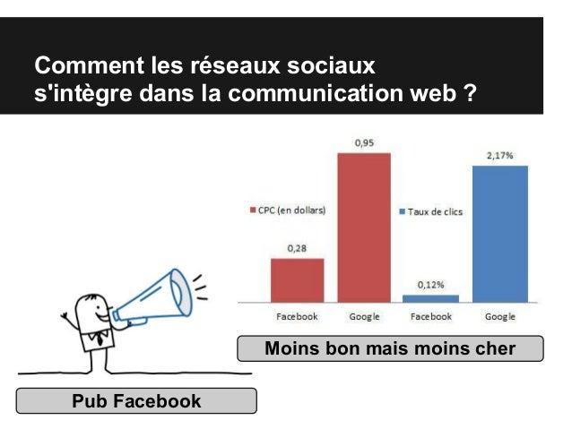 Comment les réseaux sociaux s'intègre dans la communication web ? Pub Facebook Moins bon mais moins cher