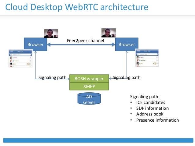 WebRTC presentation