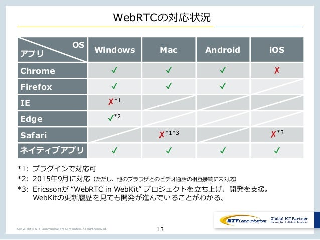 Copyright © NTT Communications Corporation. All right reserved. WebRTC )1 *1 *()- 0 a wX b 1 4ME K o T: 93 E : 6E sX : 6E ...