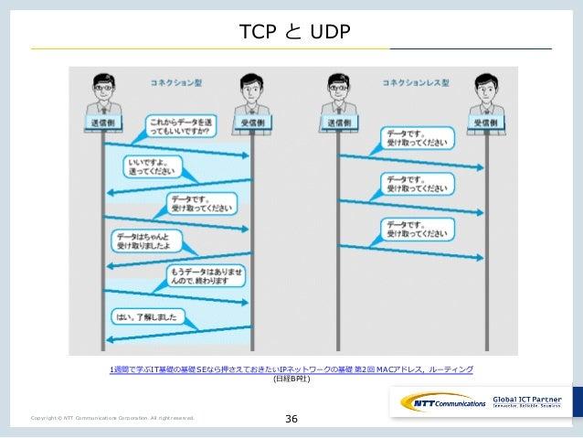 Copyright © NTT Communications Corporation. All right reserved. TCP UDP 36 1 IT SE ul mp jIP _ 2 MAC _ ( BP )