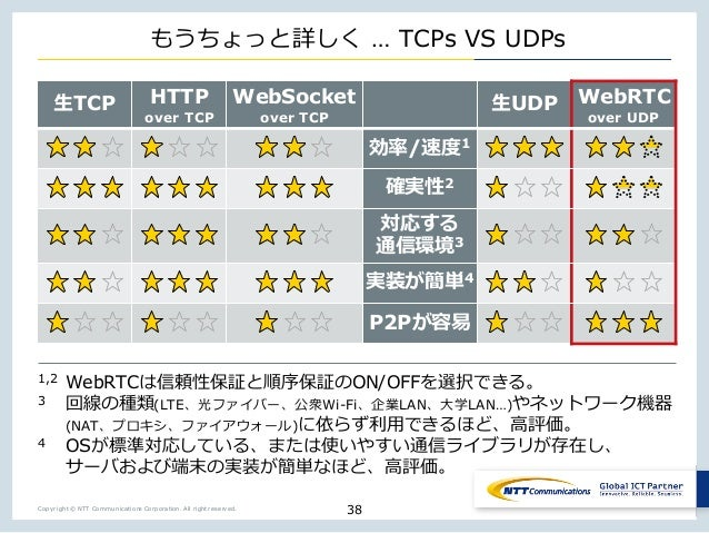 """Copyright © NTT Communications Corporation. All right reserved. k """" w … TCPs VS UDPs """"TCP HTTP over TCP WebSocket over TCP..."""