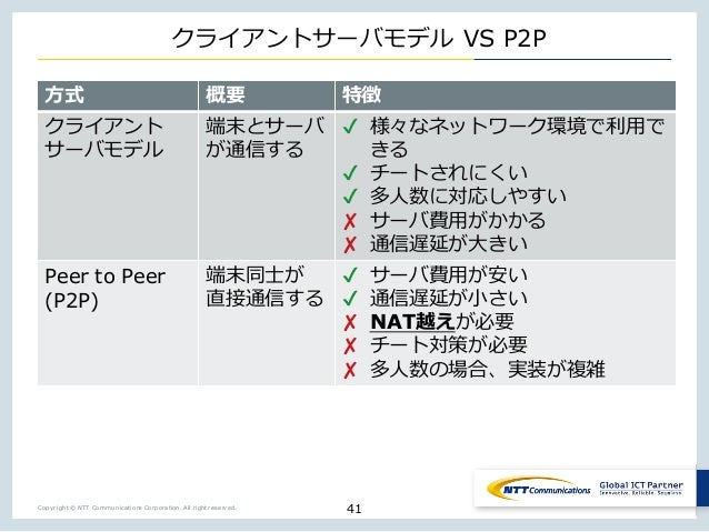 Copyright © NTT Communications Corporation. All right reserved. _ VS P2P _ _ o y _ p _ u j w yj _ onn o pj Peer to Peer (P...