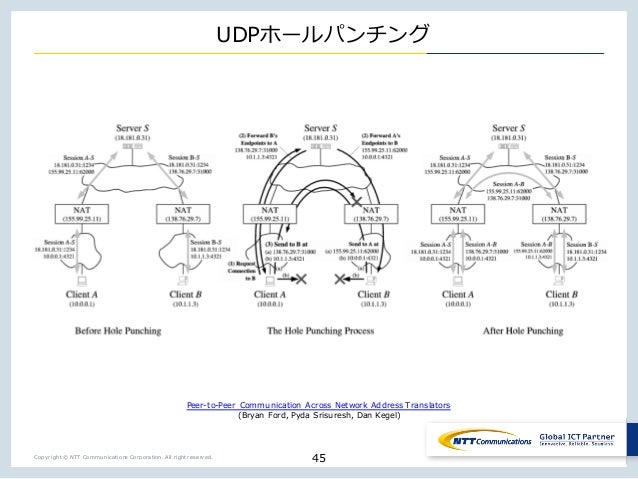 Copyright © NTT Communications Corporation. All right reserved. UDP _ 45 Peer-to-Peer Communication Across Network Address...