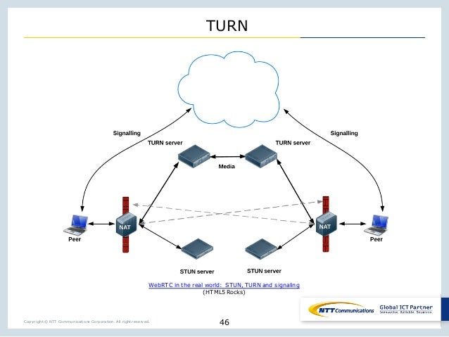 Copyright © NTT Communications Corporation. All right reserved. TURN 46 WebRTC in the real world: STUN, TURN and signaling...