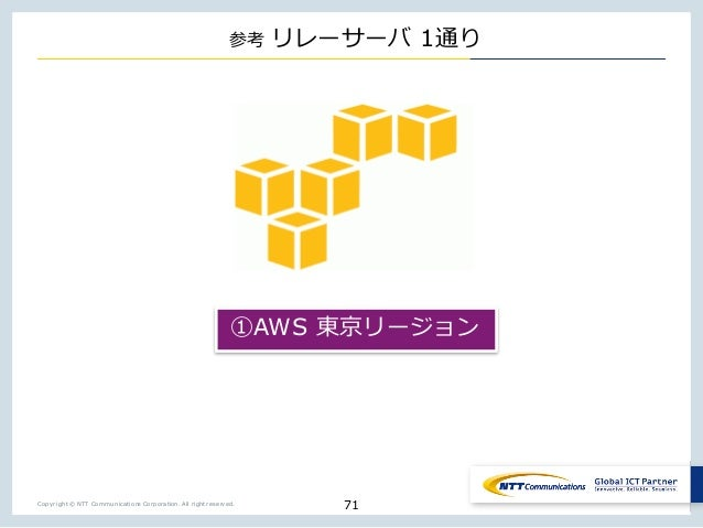 Copyright © NTT Communications Corporation. All right reserved. _ _ 1 71 AWS _