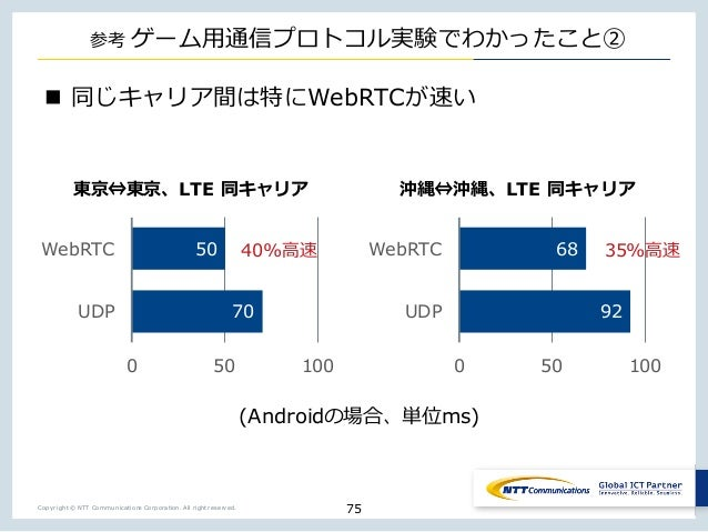 Copyright © NTT Communications Corporation. All right reserved. _ n t n WebRTCo j 75 92 68 0 50 100 UDP WebRTC 70 50 0 50 ...