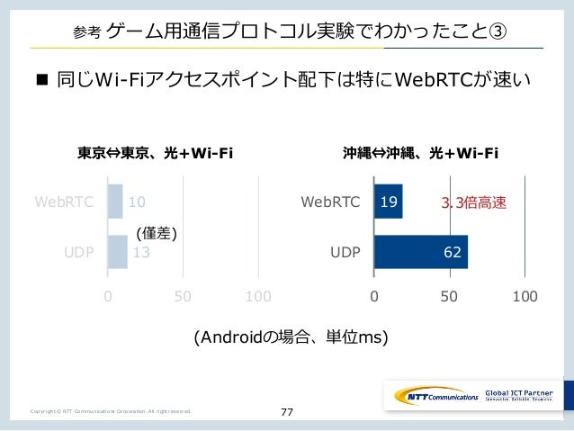 Copyright © NTT Communications Corporation. All right reserved. _ n t n Wi-Fi WebRTCo j 77 13 10 0 50 100 UDP WebRTC 62 19...