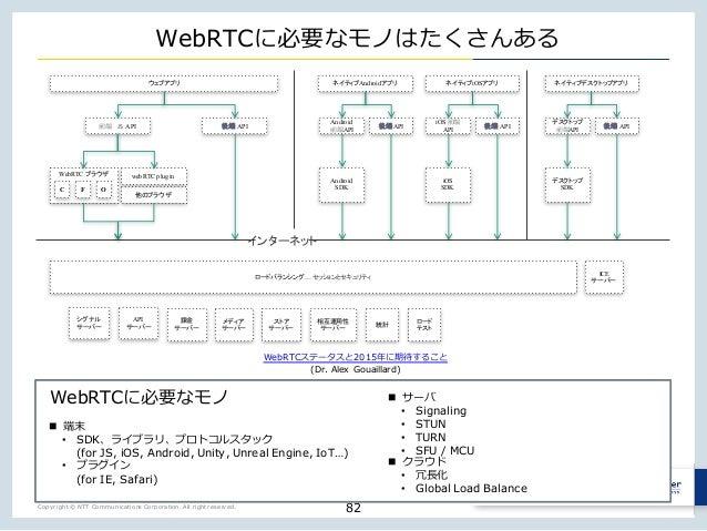 Copyright © NTT Communications Corporation. All right reserved. WebRTC u i 82 JS API API WebRTC webRTC plugin Android Andr...