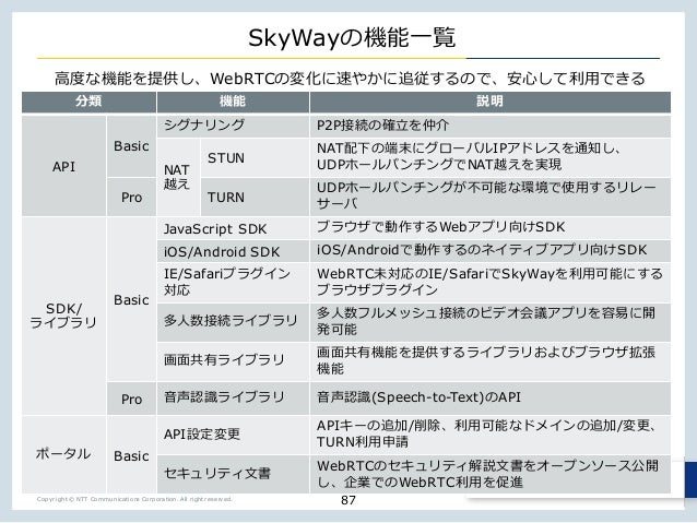 Copyright © NTT Communications Corporation. All right reserved. SkyWay wXWebRTC n y X w p API Basic P2P NAT l STUN NAT _ I...