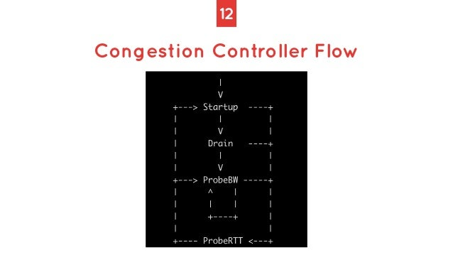 12 Congestion Controller Flow