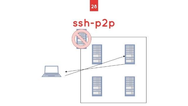 28 ssh-p2p