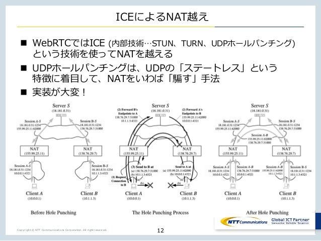 Copyright © NTT Communications Corporation. All right reserved. ICEによるNAT越え n WebRTCではICE (内部技術…STUN、TURN、UDPホールパンチング) という...